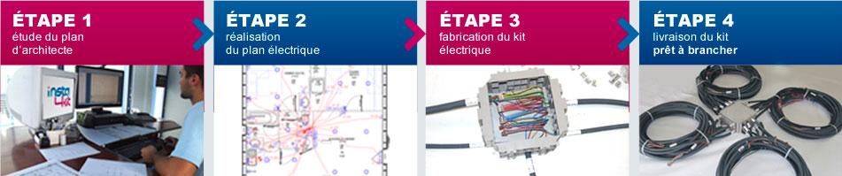 Les étapes de fabrication d'une pieuvre électrique INSTAKIT : étude du plan d'architecte, réalisation du plan électrique, fabrication du kit électrique, livraison du kit prêt à brancher